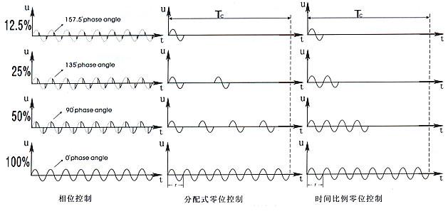 该控制柜采用智能型CUD3000型PID数字、温度调节仪、ZK-3可控硅调压器和大功率可控硅、热电偶组成测温、控制、调节回路。热电偶将电加热器的温度值转换毫安电流信号,送给CUD3000型PID数字温度调节仪,进行放大、比较后,CUD3000型PID的数码管即显示出测量的温度值,同时输出4-20mA电流,送给ZK-3可控硅电压调整器,可控硅电压调整器随着4-20mA电流的变化,自动改变输出脉冲的宽度,来控制可控硅输出电压的高低,达到自动控制电炉介质的温度。当温度显示值远低于设定值时,CUD3000型PID